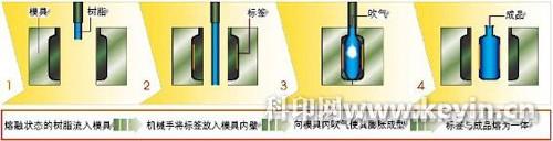 图1 吹塑贴标过程