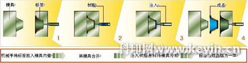 图2 注塑贴标过程